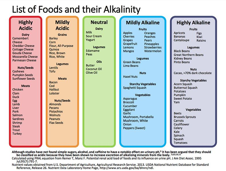 Alkaline Diet Chart  Nutritional Knowledge    Diet Chart