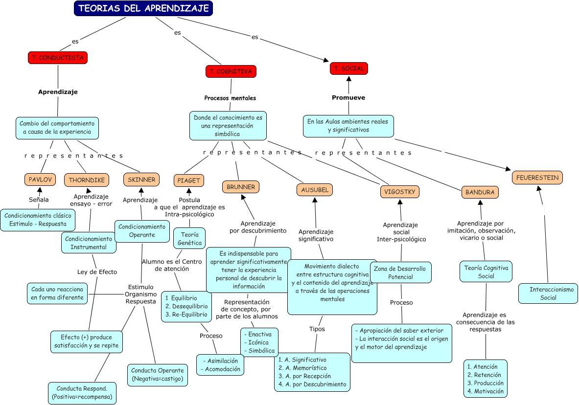 Teorias Del Aprendizaje Teorias Del Aprendizaje Psicologia Del Aprendizaje Aprendizaje