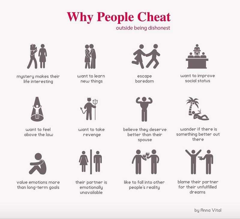 Why men cheat | Why men cheat, Psychology, Cheating