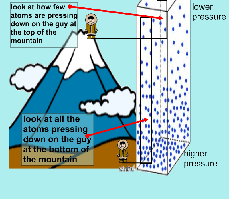 Model Of Air Pressure And How It Acts  05