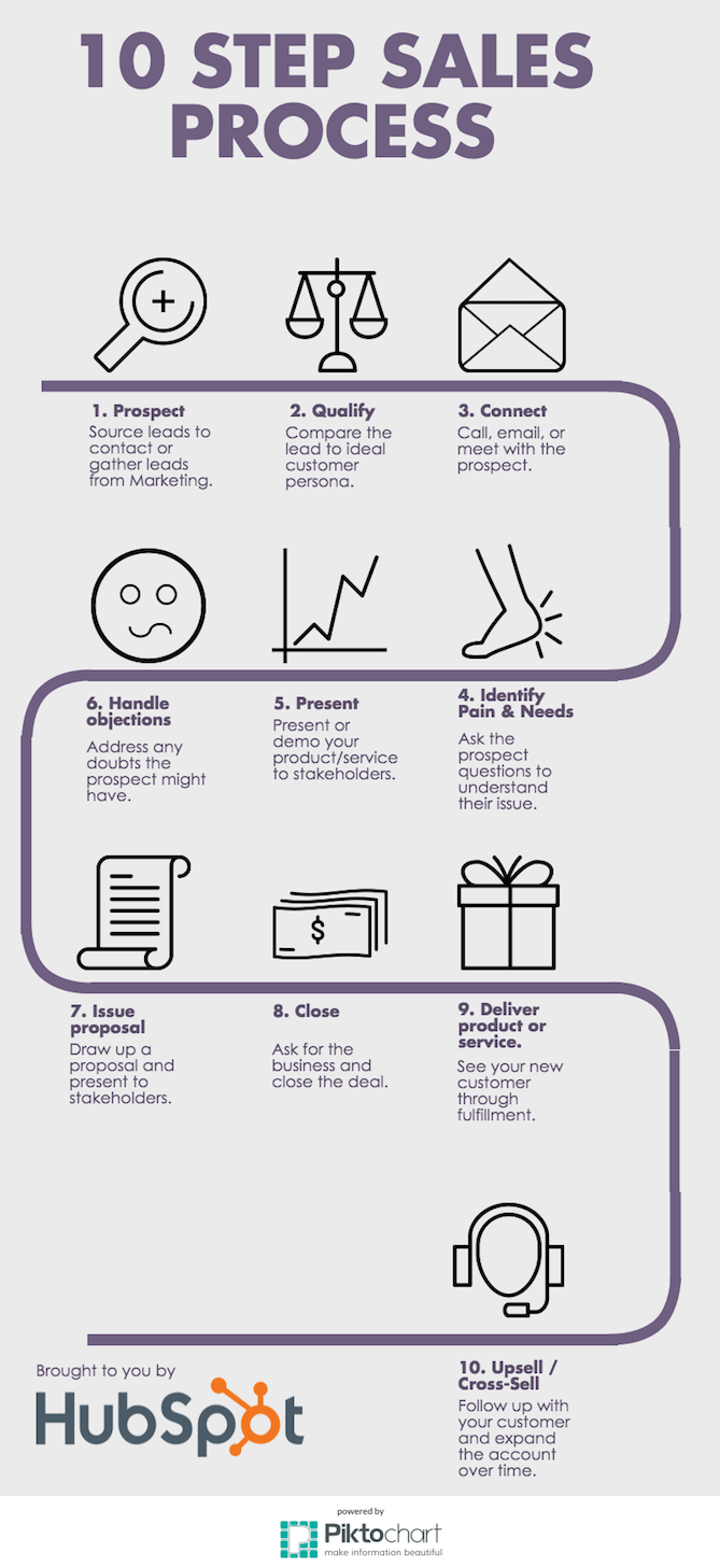 What a Basic Sales Process Looks Like [Infographic], via @HubSpot ...