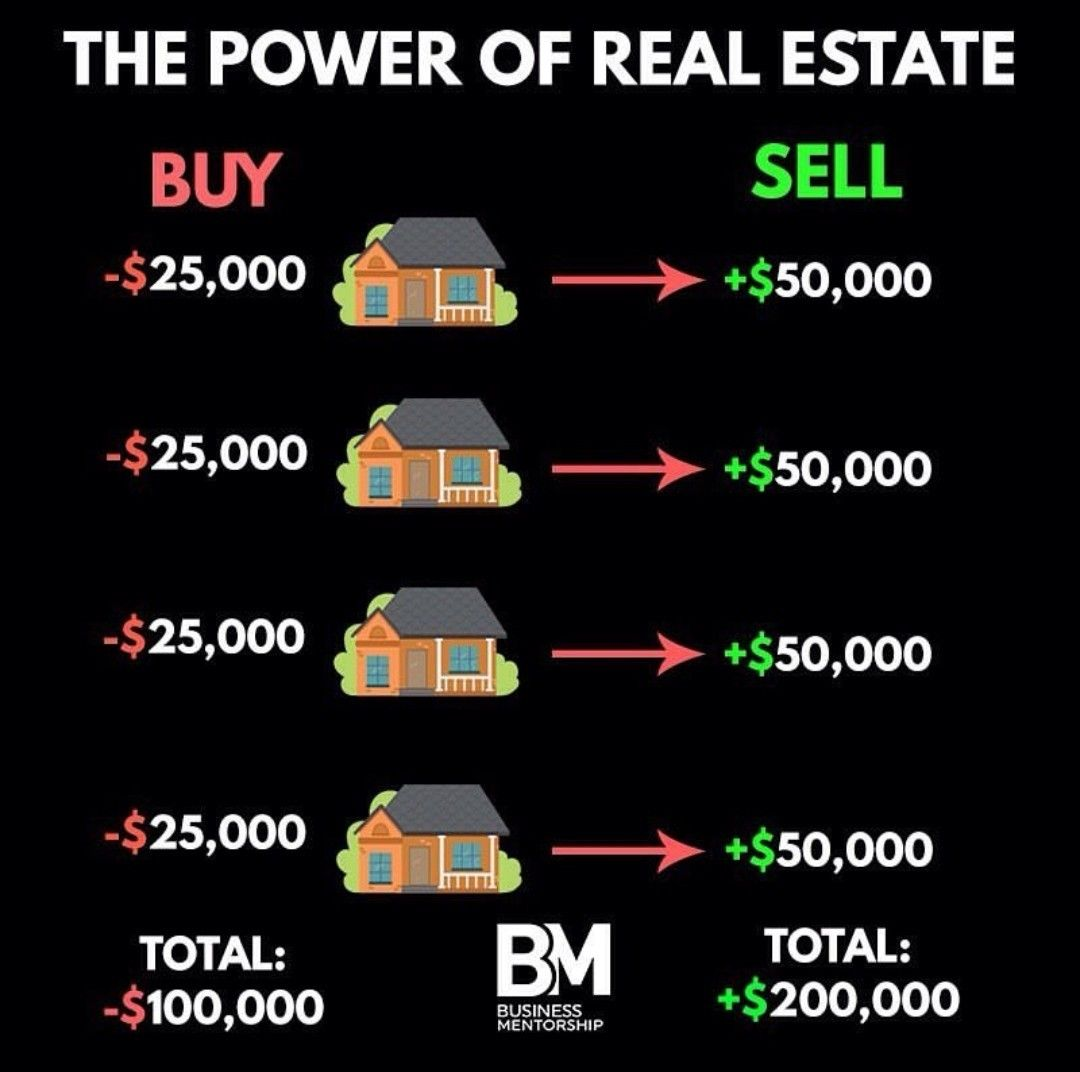 The Power Of Real Estate Business Money Money Management Advice Business Ideas Entrepreneur