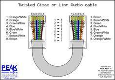 cat5e wiring diagram on peak electronic design limited ethernet rh pinterest com au