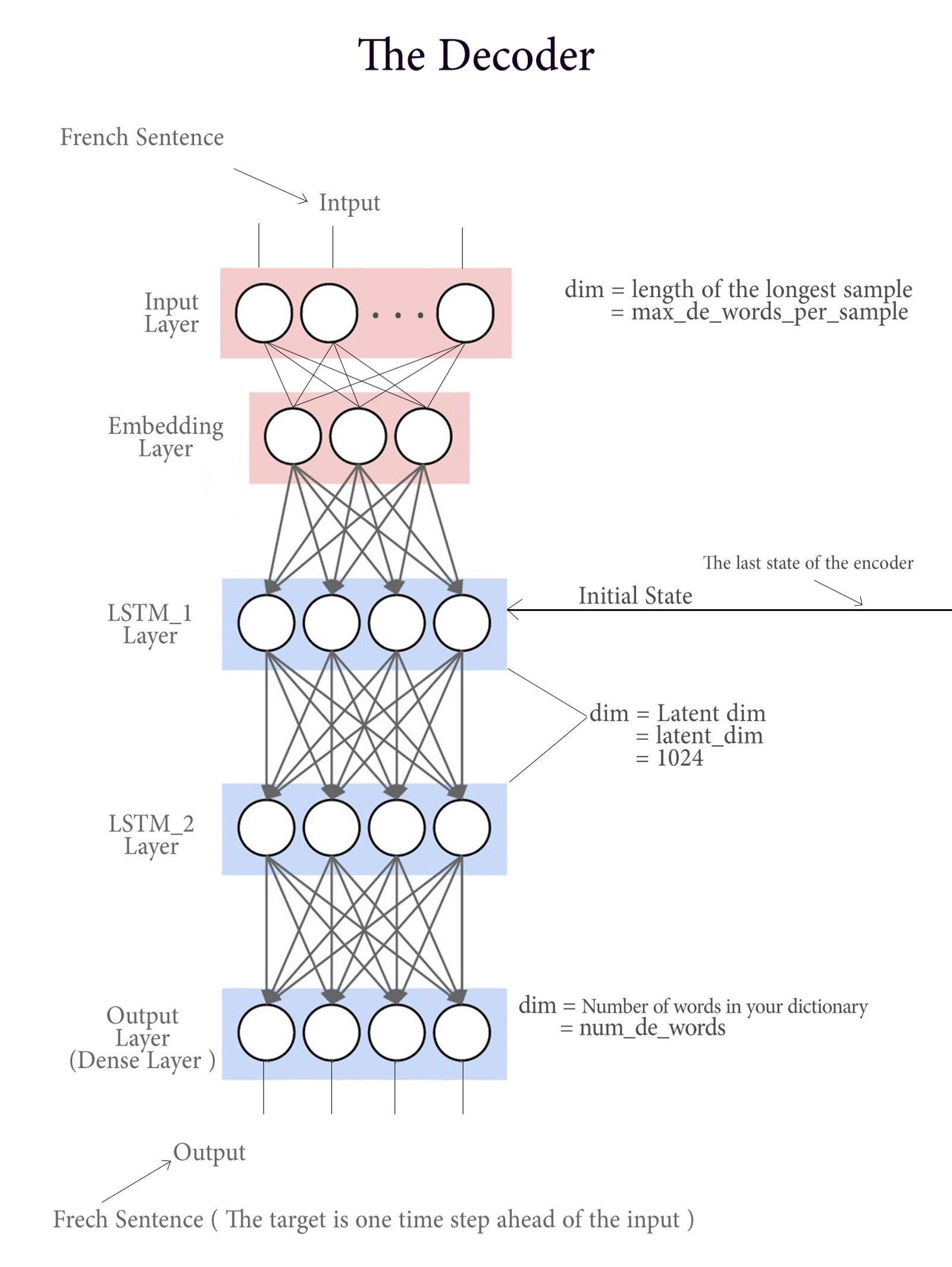 NLP | Data science | Machine learning deep learning, Ai machine