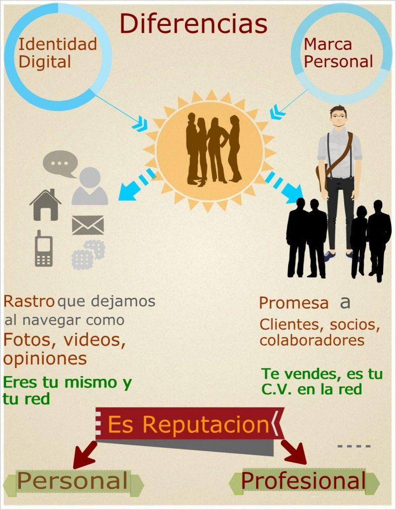 Identidad Digital Vs Marca Personal Marca Personal Infografia Cuerpo Humano Para Niños