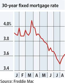 Vital Signs Chart Mortgage Rates Head Higher Mortgage Rates
