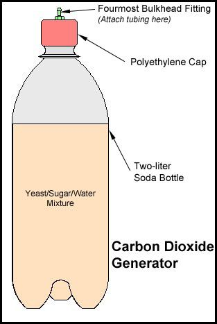diy co2 production i use this myself but i use another smaller