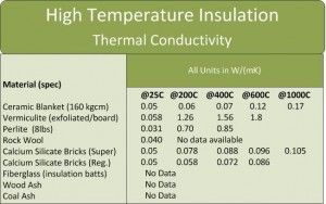 Burning Wood Insulation Material Choices Insulation Materials High Temperature Insulation Insulation