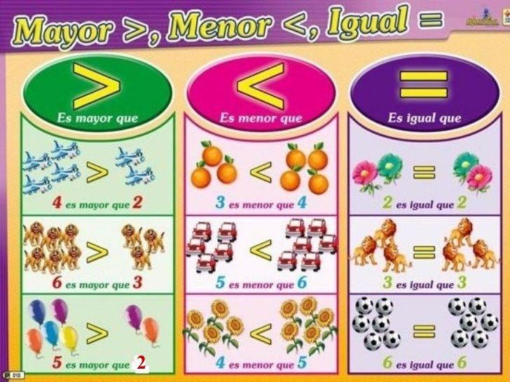 Mayor Y Menor Que Actividades De Lectura Preescolar Actividades Escolares Actividades Divertidas De Matemáticas