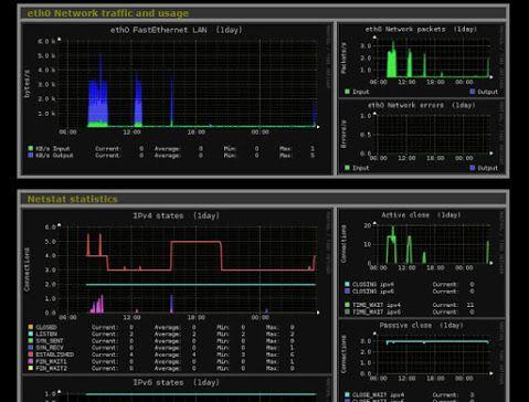 Install Monitorix On Centos 7 Ubuntu 16 04 Fedora 27 Debian