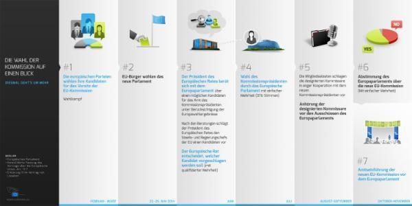 Infografik zur Ernennung der EU-Kommission