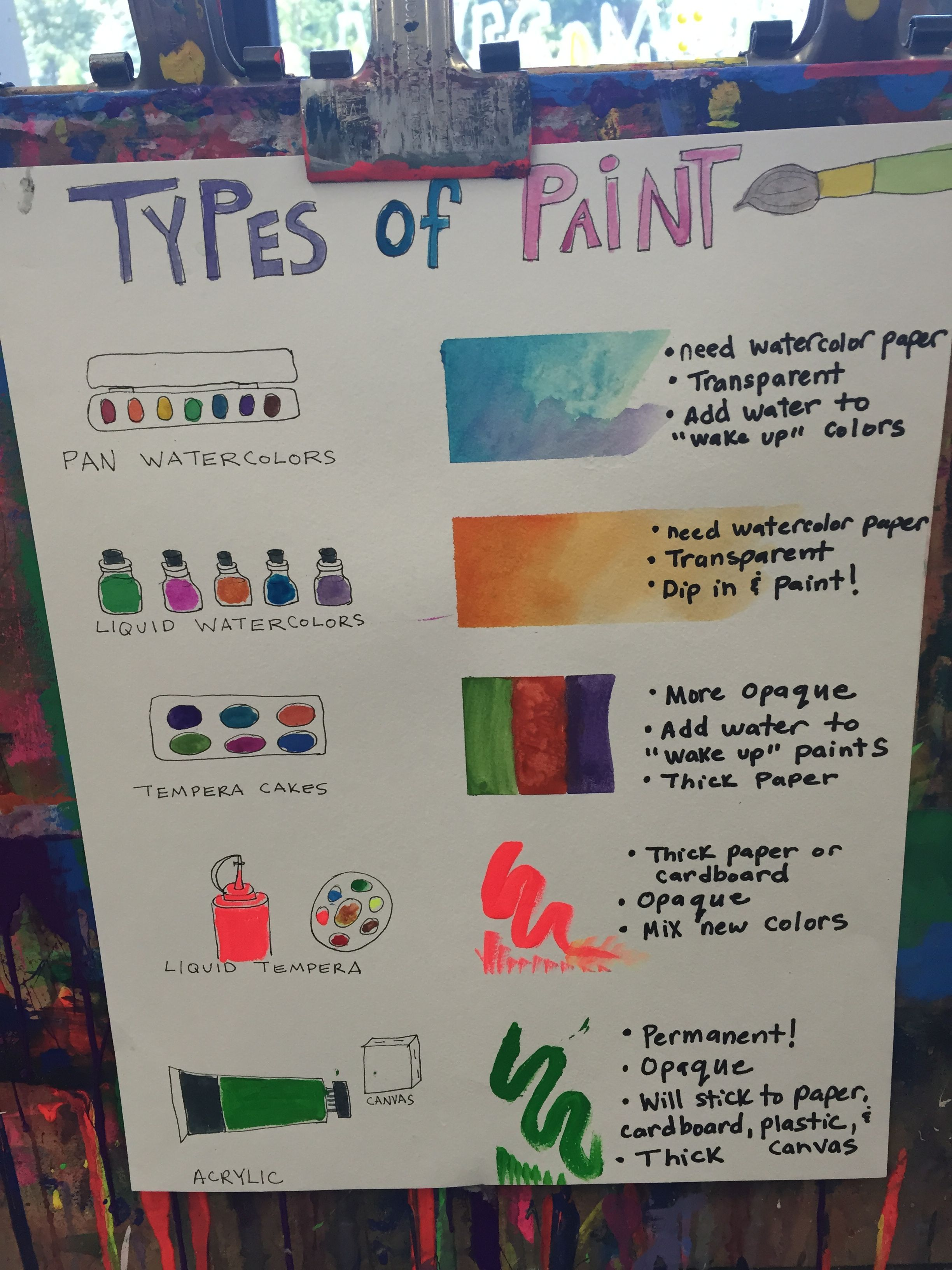 Types of Paint menu Julie Toole's TAB room | Art Projects