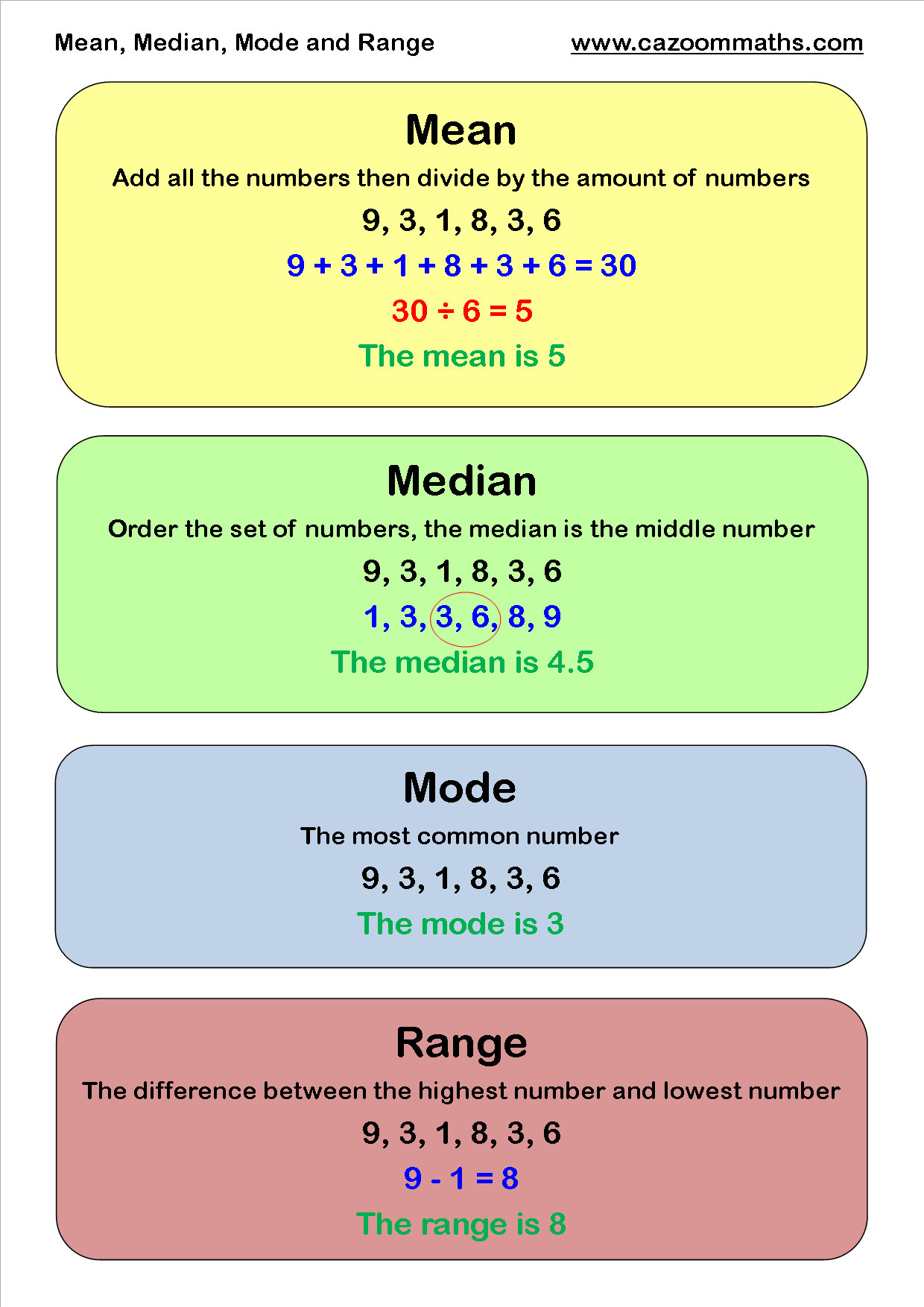 worksheet Define Range In Math the math dude remember this esl and ranges mean median mode range