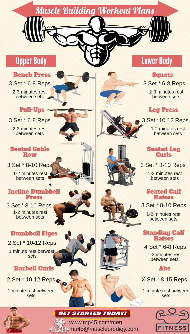 There Are Many People Who Are Following Muscle Building Workout Plans But Most Muscle Building Workout Plan Workout Routine For Men Muscle Building Workouts