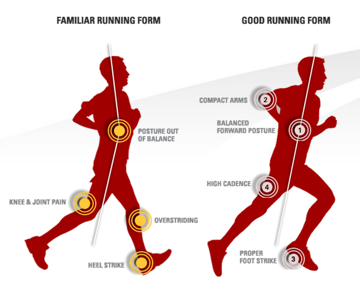 There are 4 key steps to great running form, founder Golden Harper ...