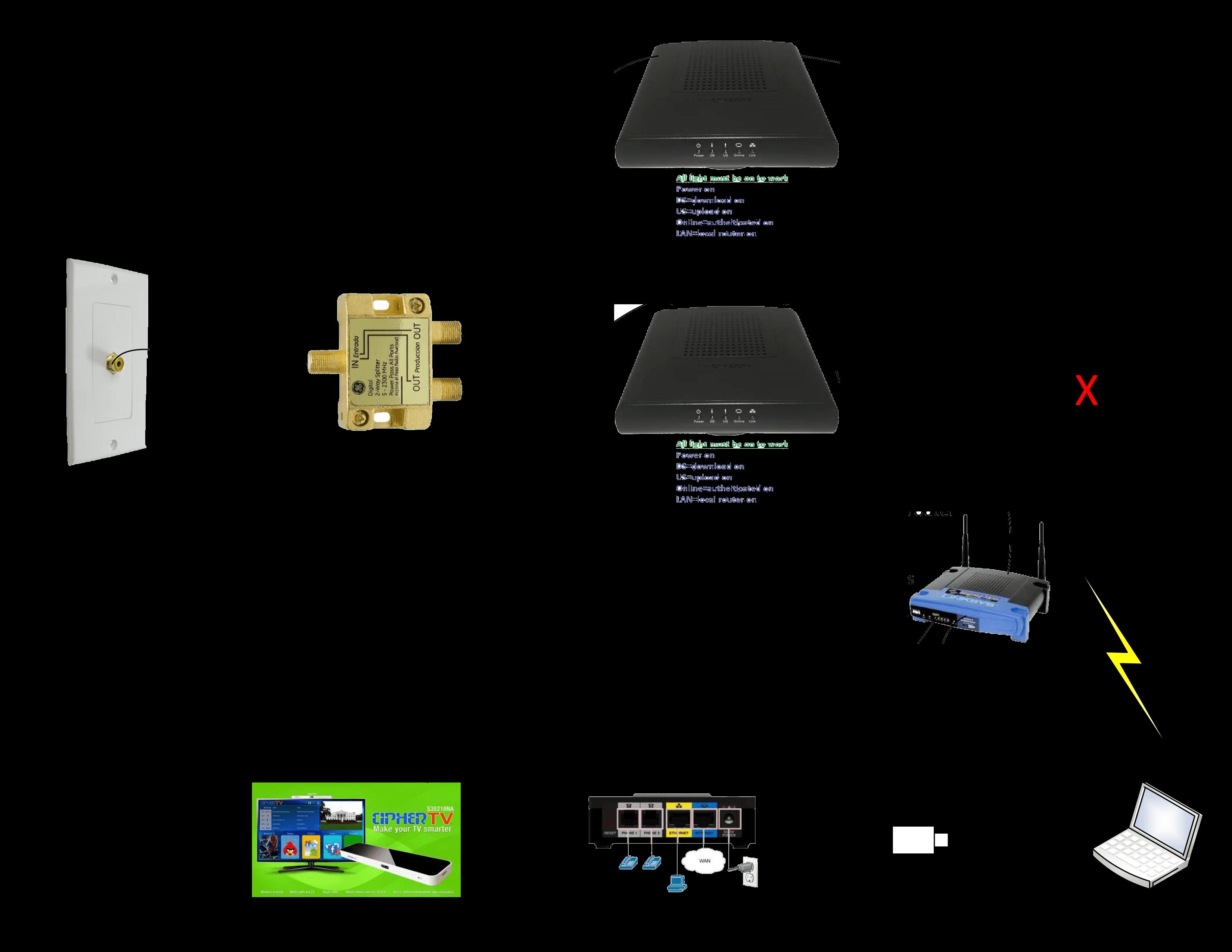 Unique Comcast Home Wiring Diagram Diagram Diagramsample
