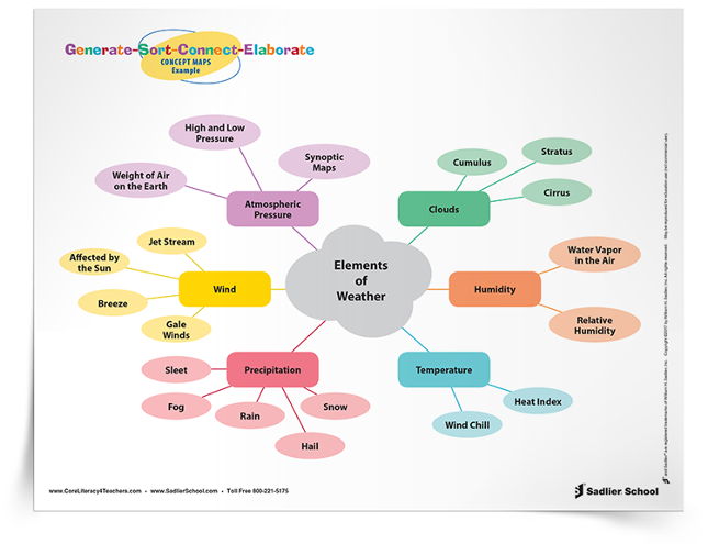 generate-sort-connect-elaborate-visible-thinking-tip-sheet-750px.png