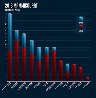 Mämmikourat 2013 on ratkennut!