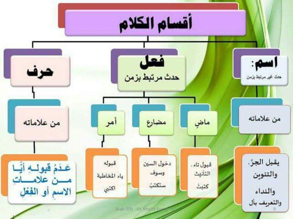 Pin By Widad Dh On لغة الضاد لغتي Learn Arabic Language Learning Arabic Arabic Alphabet For Kids