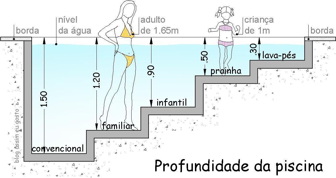 Profundidad de piscinas zona humeda pinterest for Dimensiones de albercas