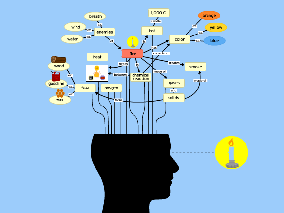 Concept Map Lesson Plans.Concept Mapping Lesson Plans And Lesson Ideas Brainpop Educators