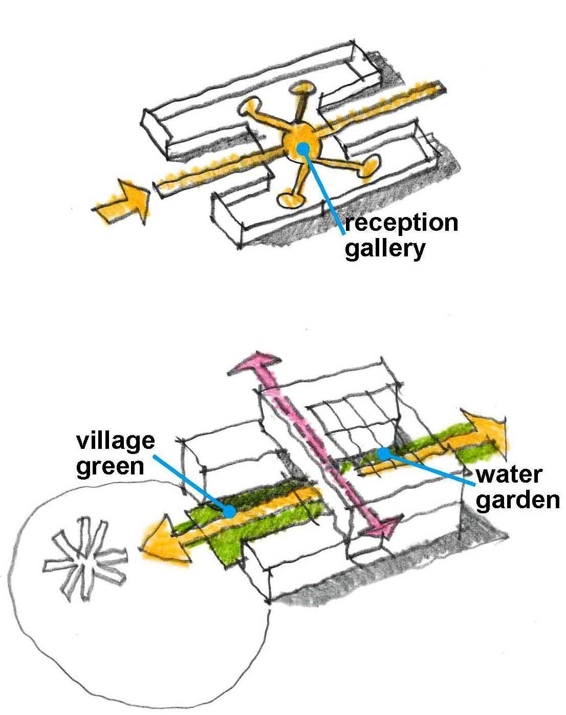 Community building diagram -  Community building diagram  - #architecturalconcep... -  Community building diagram –  Community building diagram  – #architecturalconceptdiagram #archi - #architecturalconceptdiagram #architecturalconceptualmodel #architecturalconcep #building #community #diagram