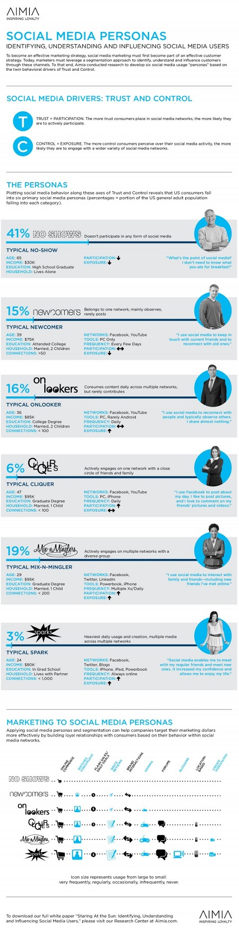 6 types of social user [infographic]