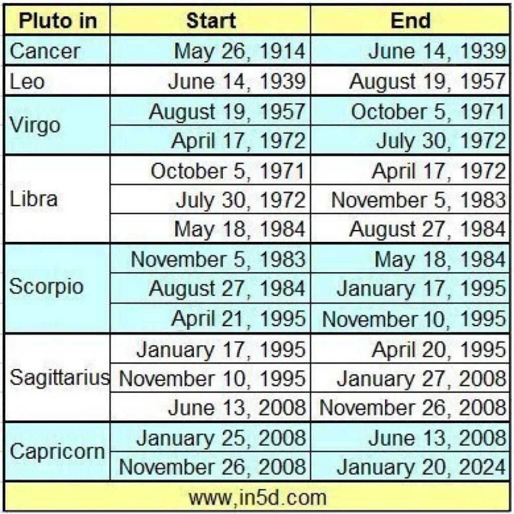 Pluto In Virgo Generation Born Between And