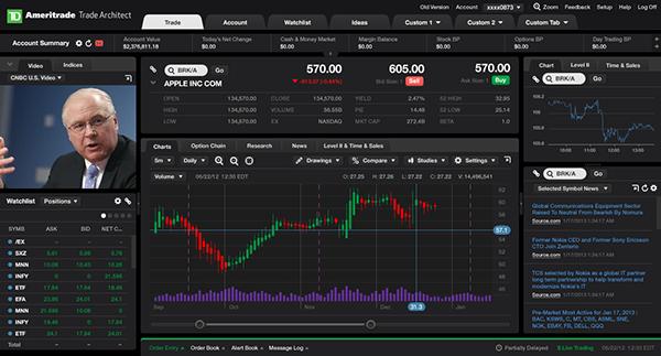 TD Ameritrade trading platform redesign. Trading