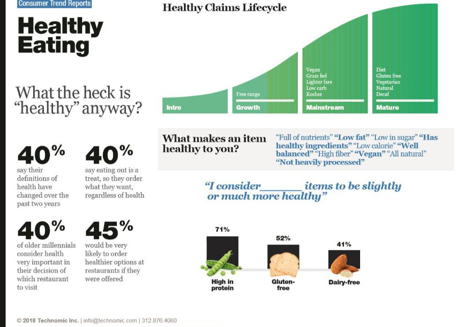 Technomic healthy decisions chart Definition of health