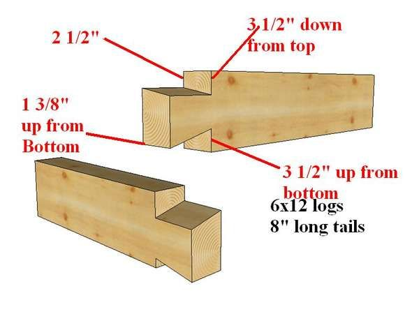 how to build a dovetail jig for logs