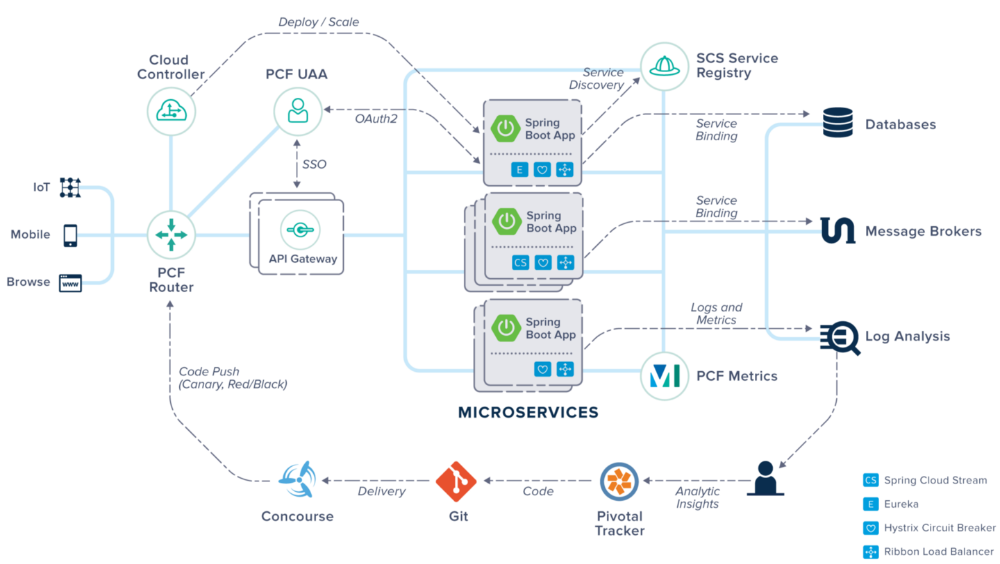 SPRING CLOUD FOR HYBRID MICROSERVICES