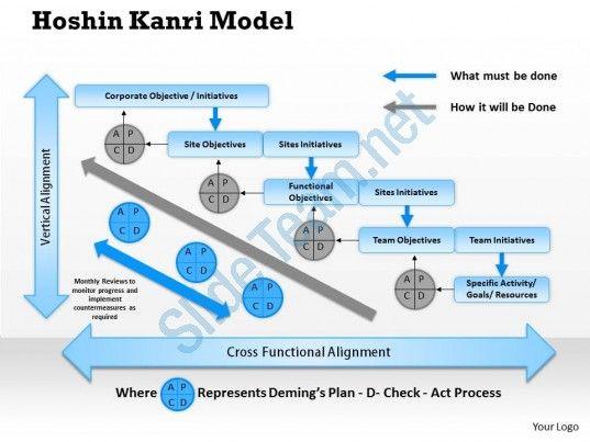 0314 Hoshin Kanri Model Powerpoint Presentation | Work, lean