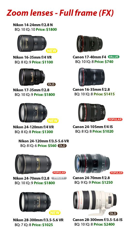 Wide Zoom Lens Full Frame Fx Canon Vs Nikon Photography
