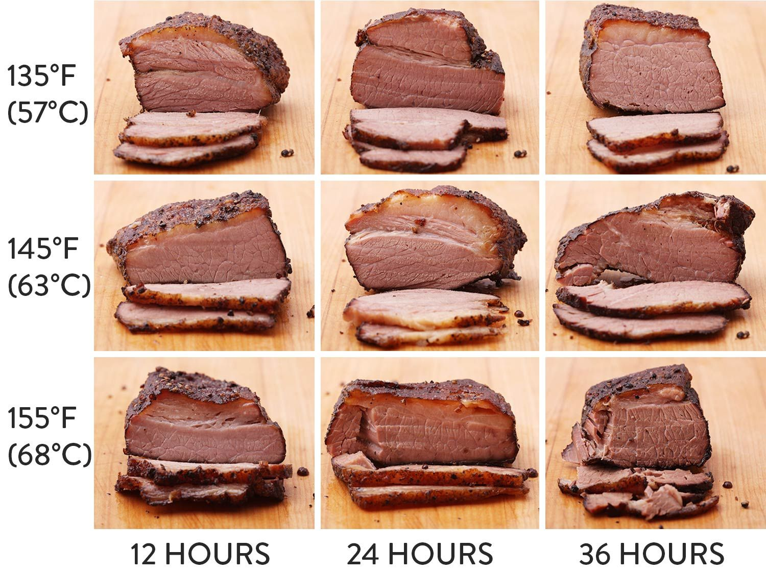 How To Cook Sous Vide Smoked Brisket The Food Lab Food Sous Vide Recipes Cooking Temp For Beef