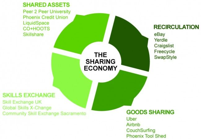 The Sharing Economy Part 1 Green Living