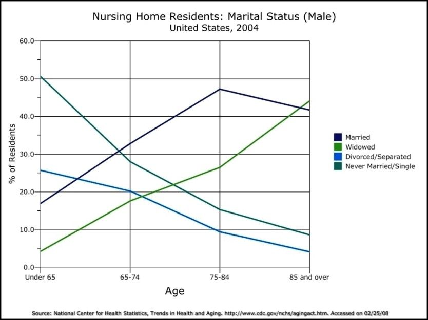 Line Graph  Nursing Home Residents Marital Status Template