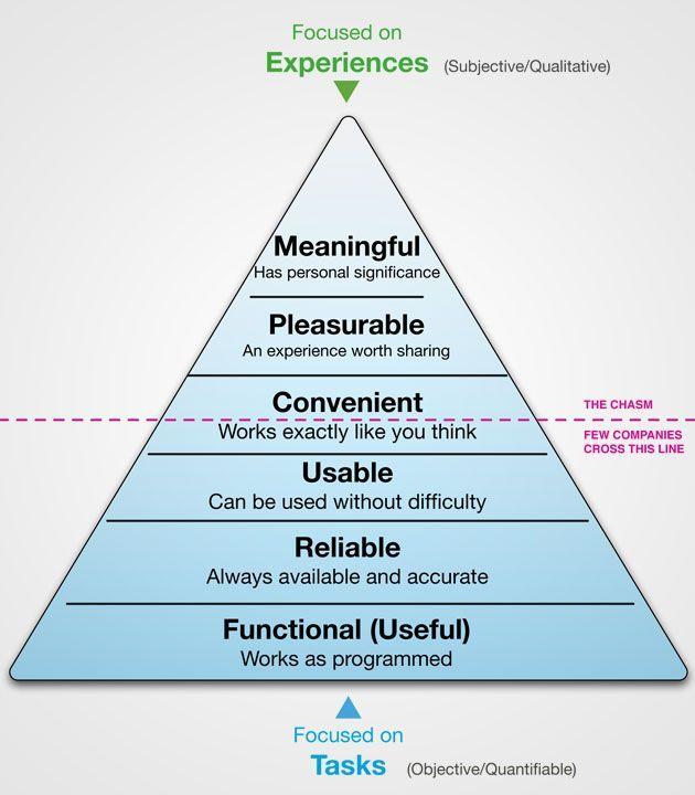 La Pyramide Des Besoins De L Experience Utilisateur Origine Inconnue Design Thinking Pyramide Des Besoins Management Visuel
