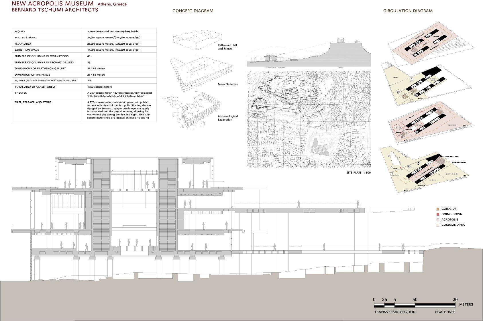 Nonae Nutcha Somboonthanasarn  Case Study  New Acropolis Museum