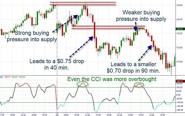 Levels Cci Intraday Trading Forex Trading Strategies Climbing