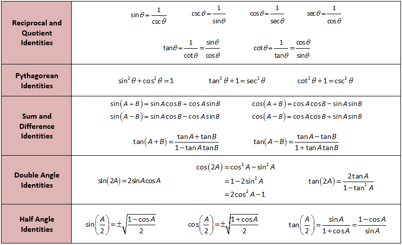Summary of Trig Identities | education | Trigonometry, Math