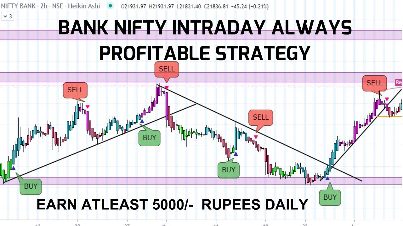 Banknifty Intraday Trend Trading Startegy 100 Working In 2020 Trend Trading Intraday Trading Trading