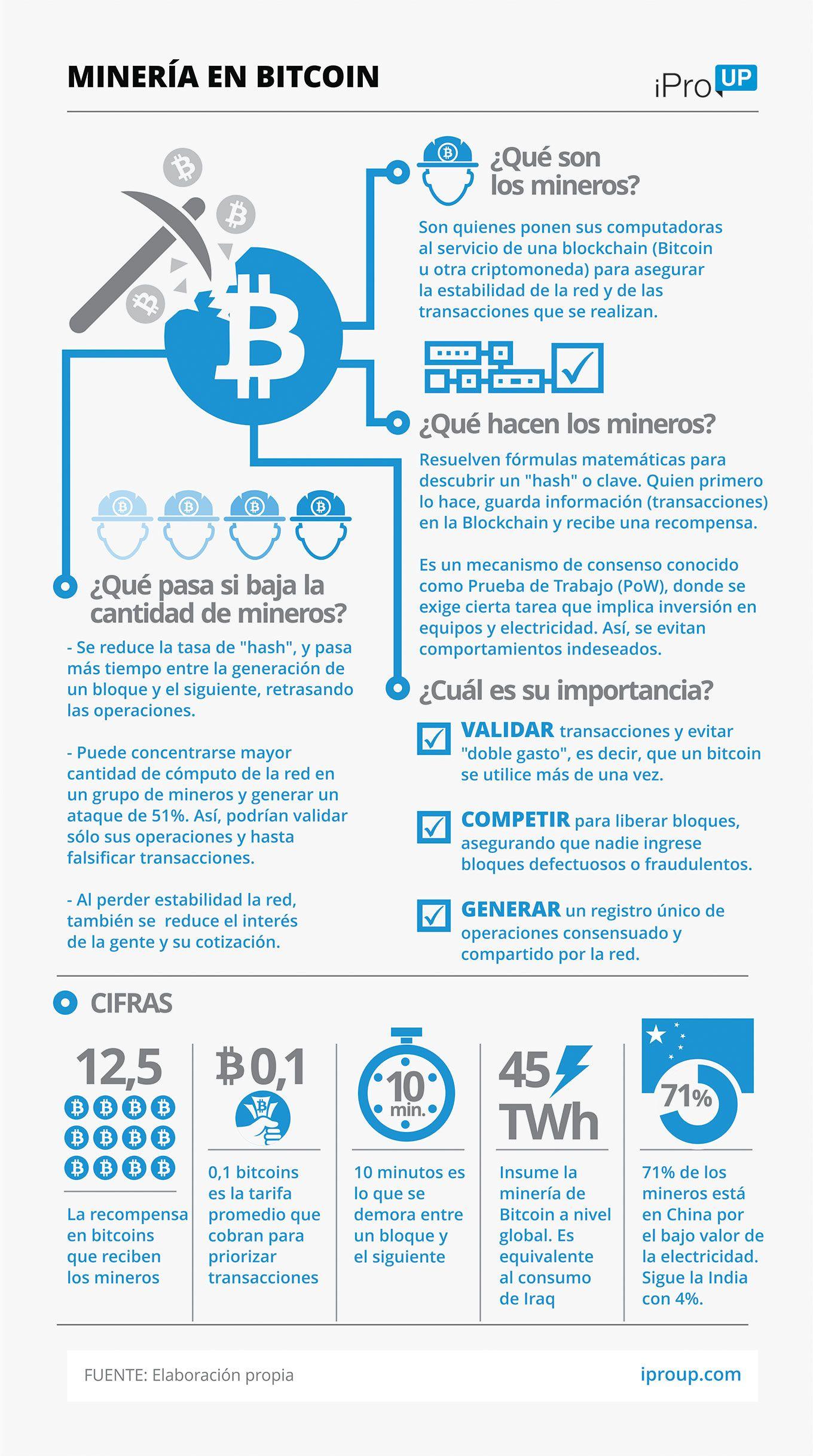 Resultado de imagen para infografia minar bitcoin iproup