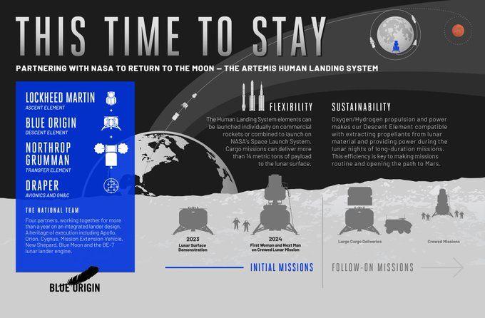 600 Space Ideas Nasa Space Blue Origin