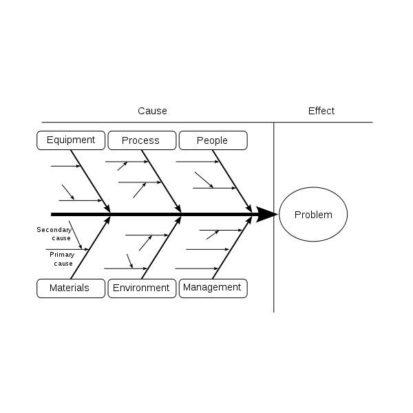Ishikawa Fishbone diagram PMP Pinterest Project management - root cause analysis