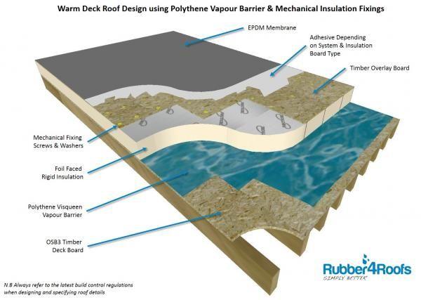 Warm Deck Roof Design With Visqueen Polythene Vapour