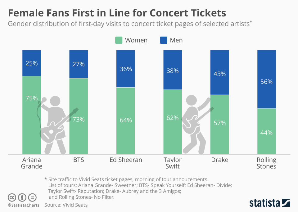 Female Fans First in Line for Concert Tickets Concert