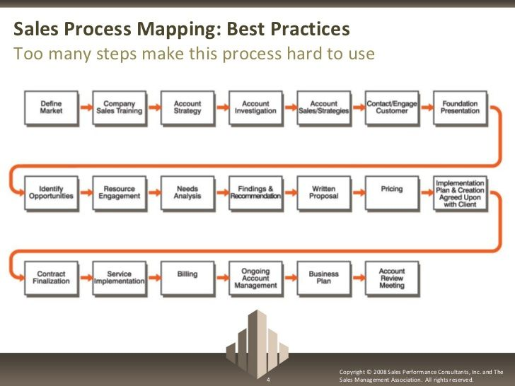 Sales Process Mapping Best Practices Too Many Steps Make This Process Hard To Use Copyright C 2008 Sales Performance Con
