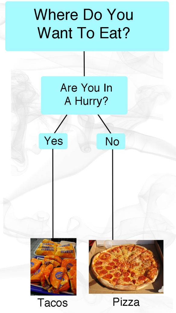 This Flowchart Will Resolve The Biggest Fight In Your Relationship | Thought Catalog