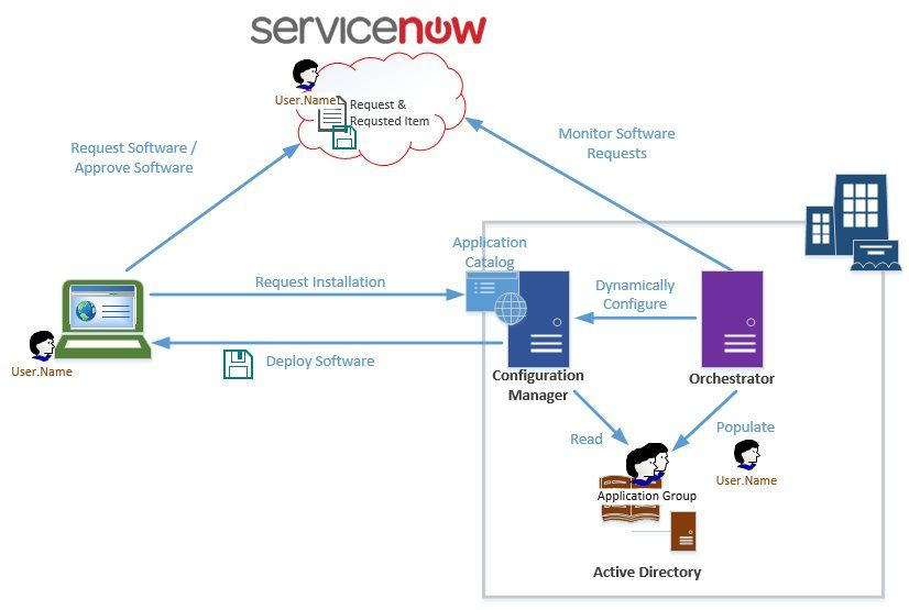 Self Service Software Deployment Servicenow And System Center Software Deployment Deployment System Center Configuration Manager